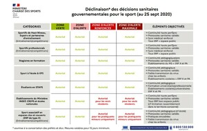 REPORT DES CHAMPIONNATS SENIORS et SEMAINE